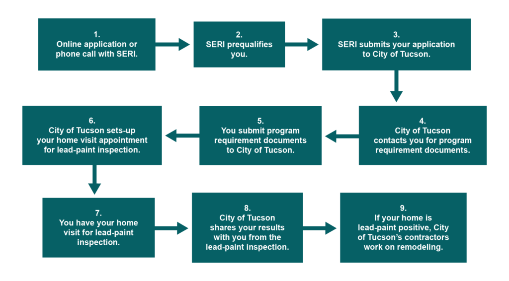 Steps for participants in program