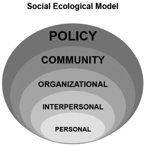 Social Ecological Model Diagram